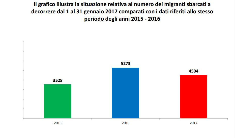 Dipartimento per le libert civili e l 39 immigrazione for Numero dei parlamentari in italia